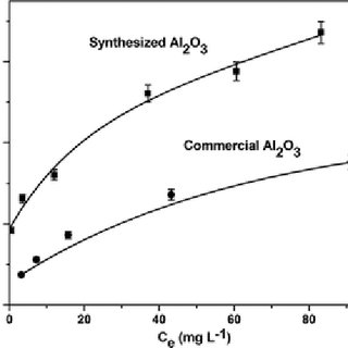 (i) Freundlich adsorption isotherm and (ii) Langmuir