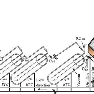 Flow diagram of the representative industrial plant Legend