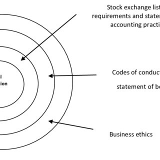 (PDF) An analysis on corporate governance practices using