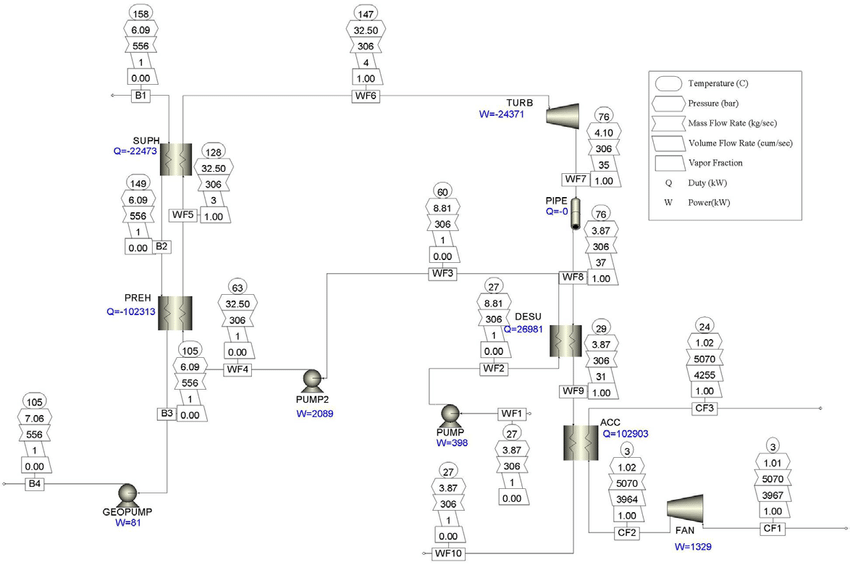 Binary cycle power plant with an ACC (158°C resource