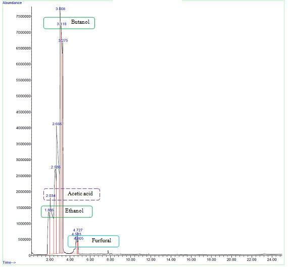 Graphical representation of gas chromatography and mass