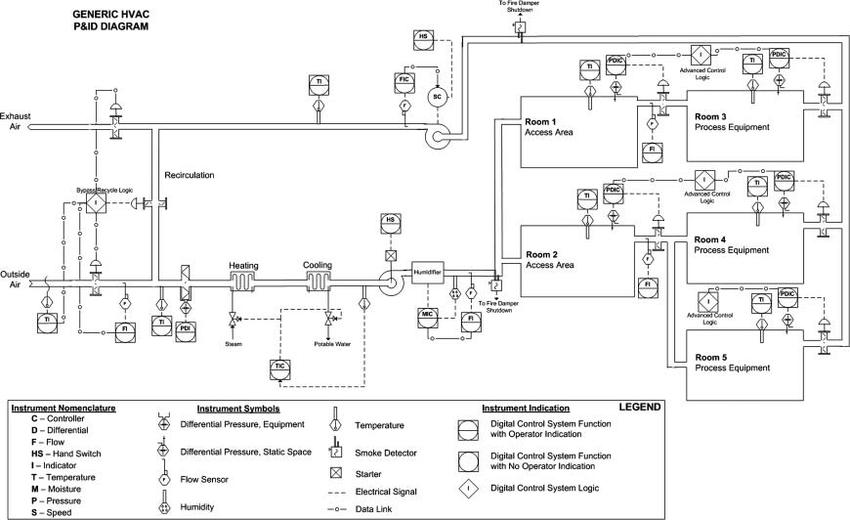 hvac mechanical drawing symbols pdf