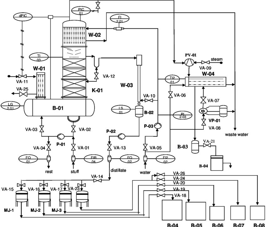 p id block diagram