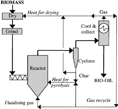 Fast Pyrolysis Of Biomass Advances In Science And