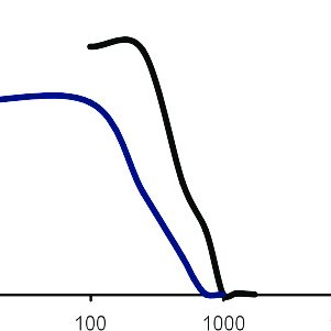 1. Scheme for the formation of a miniemulsion by