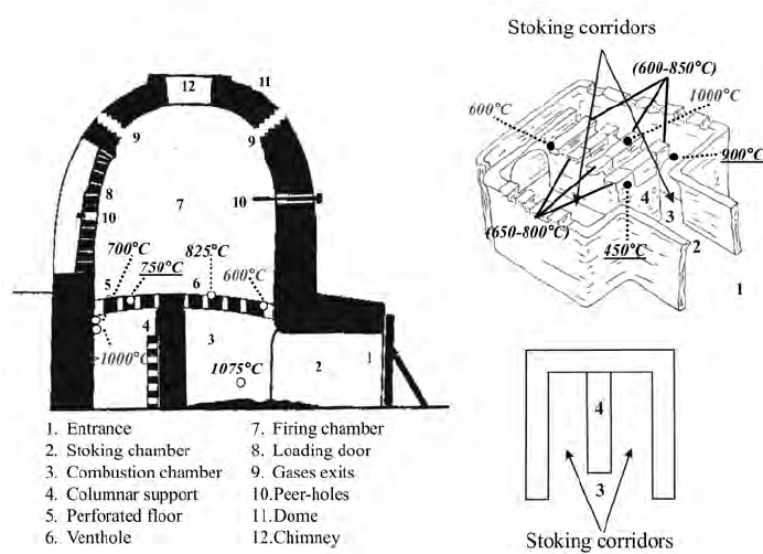 Schematic representations of the structural parts of a