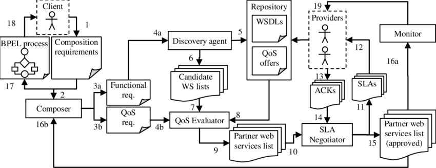 Usage scenario in case of business process composing