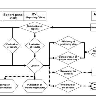 (PDF) National coordination of GMO monitoring