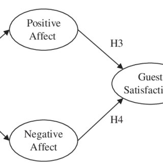 (PDF) Testing the Moderation Effect of Hotel Ambience on