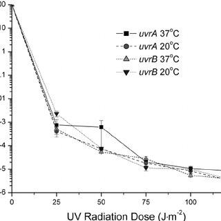 Effect of growth temperature on sensitivity of Escherichia