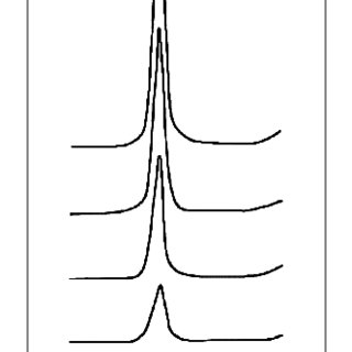 Calibration graph of current versus mercury concentration