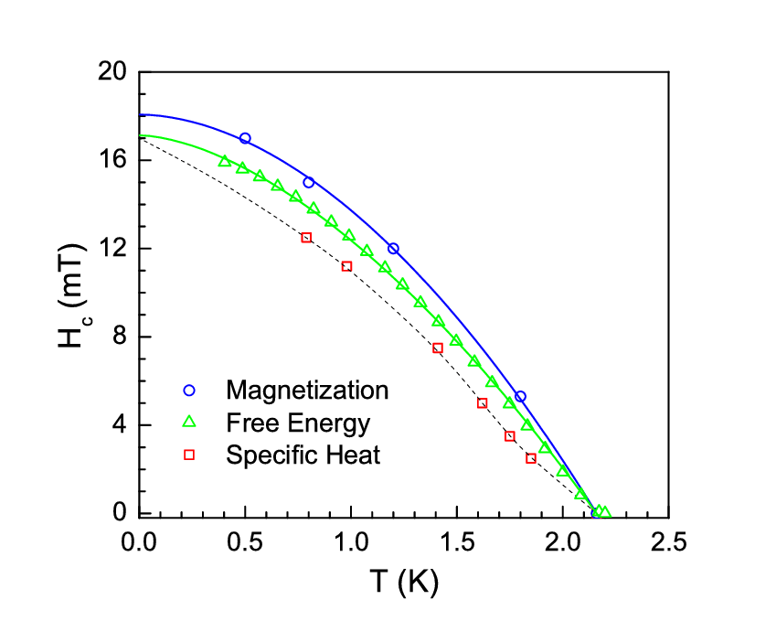(colour online) Temperature dependence of thermodynamic