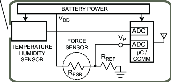 Block diagram of the proposed sensor patch and