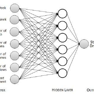 (PDF) Predicting Student Attrition in MOOCs using
