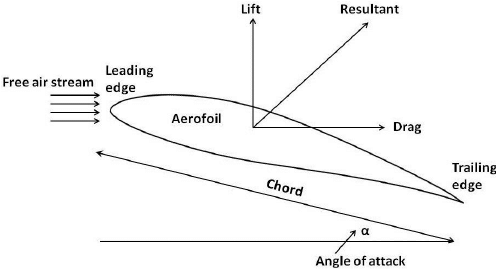 Forces acting on a typical aerofoil section of axial flow