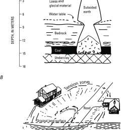 typical types of subsidence associated with underground coal mining a pit subsidence [ 832 x 1653 Pixel ]