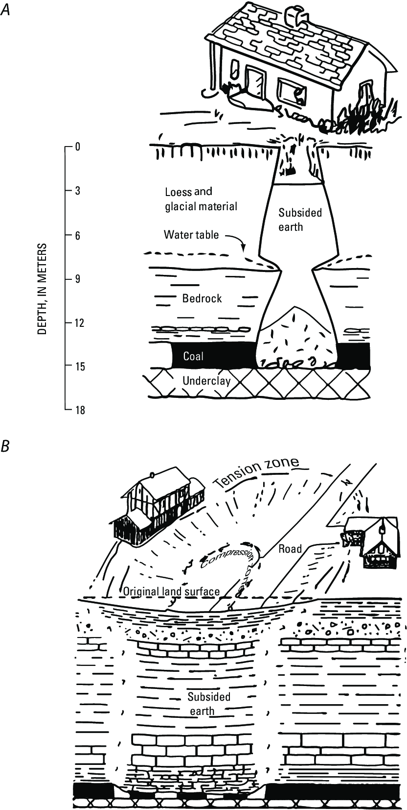 medium resolution of typical types of subsidence associated with underground coal mining a pit subsidence