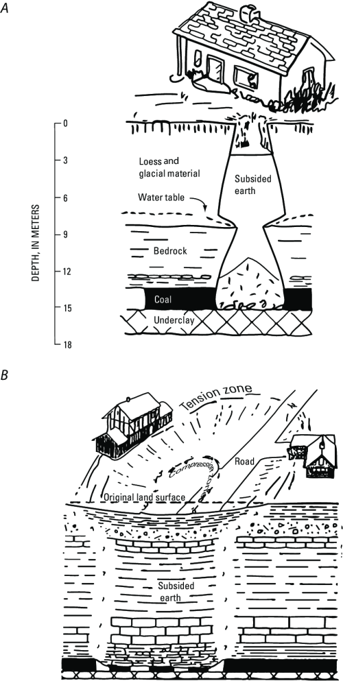 small resolution of typical types of subsidence associated with underground coal mining a pit subsidence