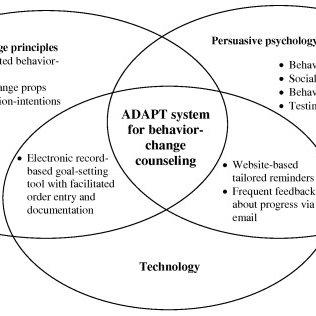 Elements of the ADAPT system. ADAPT = Avoiding Diabetes