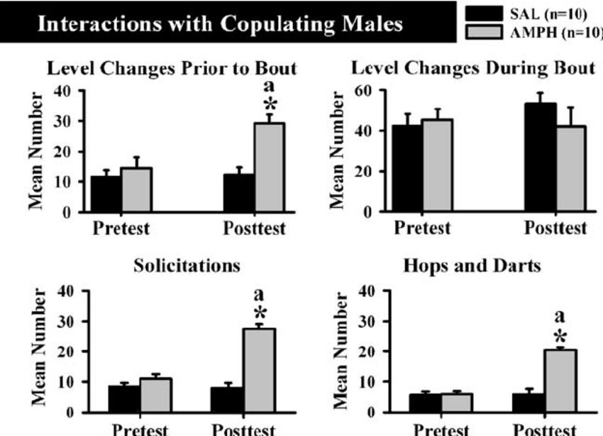 Sexual interactions with copulating males. Frequency (mean