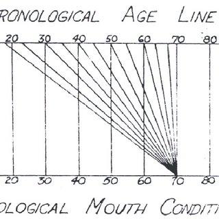 (PDF) Dentogenics in complete denture prosthodontics