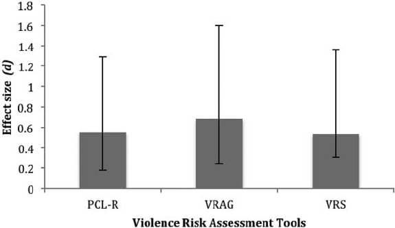 Effect sizes and 95% confidence intervals for the PCL ‐ R