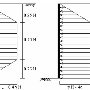 Lateral Soil Pressure Distributions Suggested by Peck for