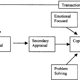 Transactional stress/coping model based on the theory