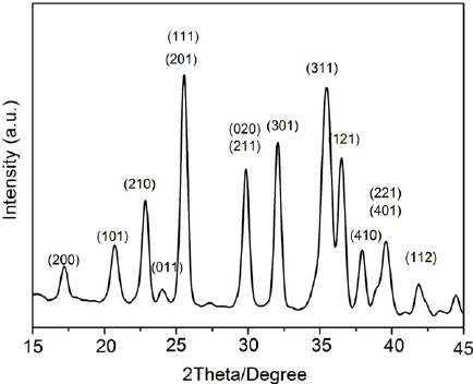 Powder x-ray diffraction pattern of the as-prepared LFP/C