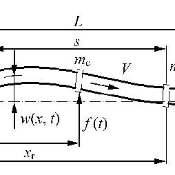 (PDF) Nonlinear Vibration Characteristics of Coriolis Mass