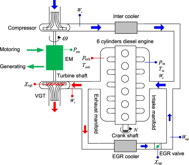 Turbo Repair Engine Diagram