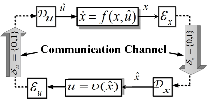 Block diagram of the continuous-time feedback control