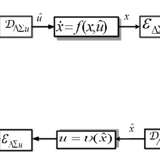 (PDF) An Adaptive Two-Level Quantizer for Networked