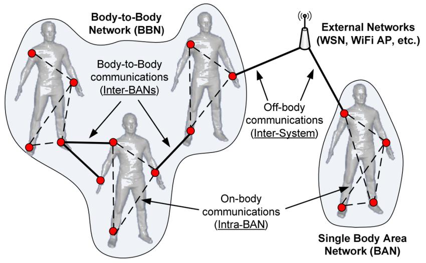 1: Wireless Body Area Network (WBAN) and Body-toBody