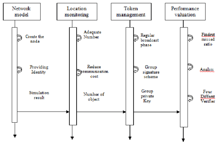 Logic Sequence Network Diagram Give An Example Of Activity