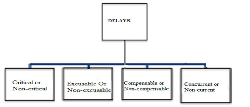 Types of delays A. Critical or non-critical delays: Delays