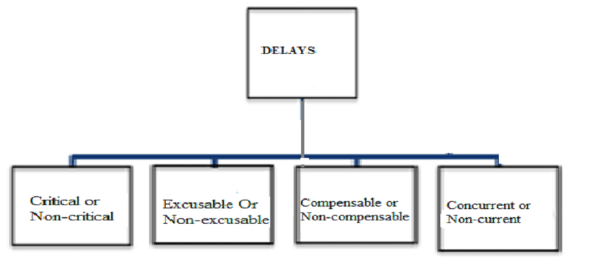 Figure 1 Types of delays A. Critical or non-critical