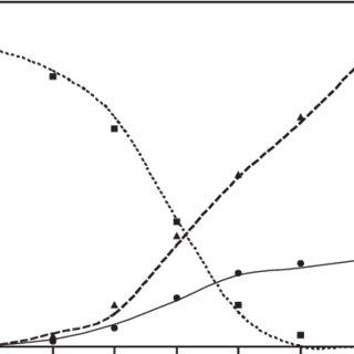 (PDF) Batch Kinetics and Modelling of Glutathione