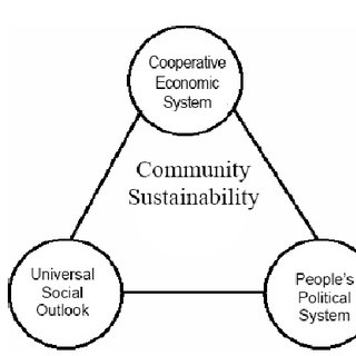 "Socio-Economic-system Triangle for our ""Co-operative"