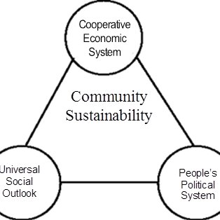 Socio-Economic-system triangle for our Co-operative
