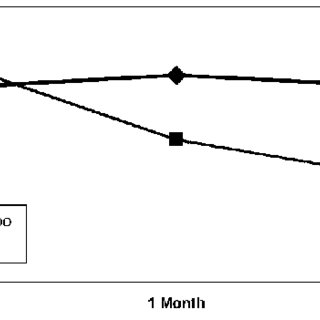 Side-effect profile of sodium valproate (n ¼ 22