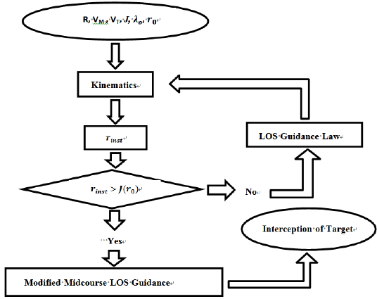 SIMULATION STUDY AND IMPLEMENTATION OF MODIFIED LOS