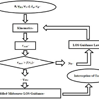 (PDF) SIMULATION STUDY AND IMPLEMENTATION OF MODIFIED LOS