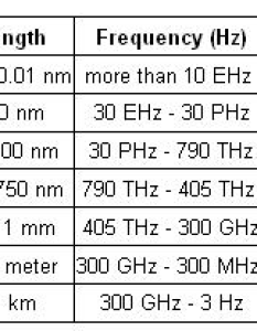 Electromagnetic spectrum chart  kb also what is the theory of gama waves penetration into body rh researchgate