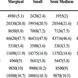 Socio economic characteristics of sample farmers