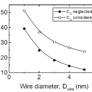 Propagation delay plotted for different wire diameters for