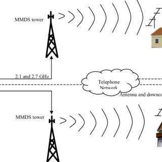 (PDF) The Last Mile: Wireless Technologies for Broadband