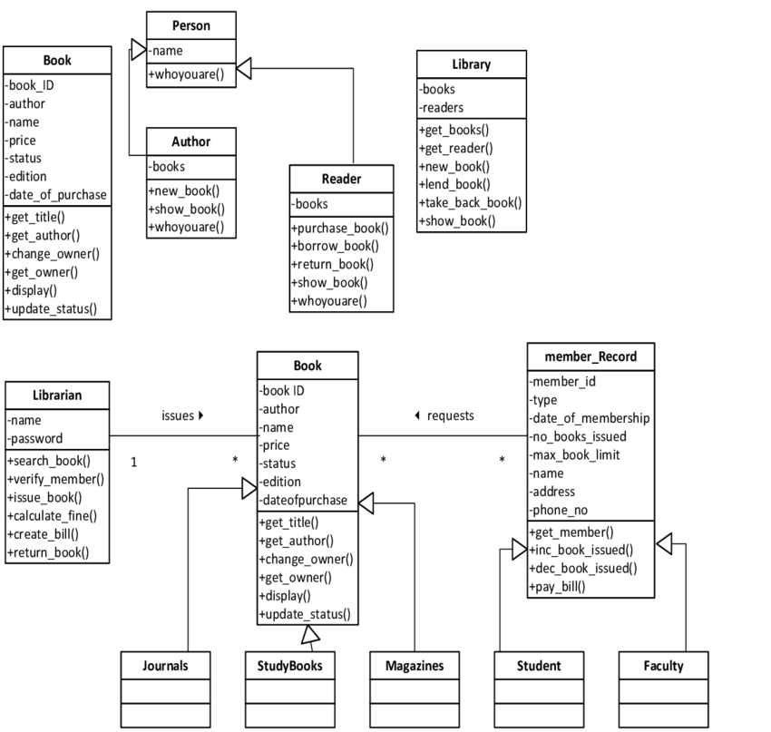 class diagram for library management system single line wiring diagrams showing download