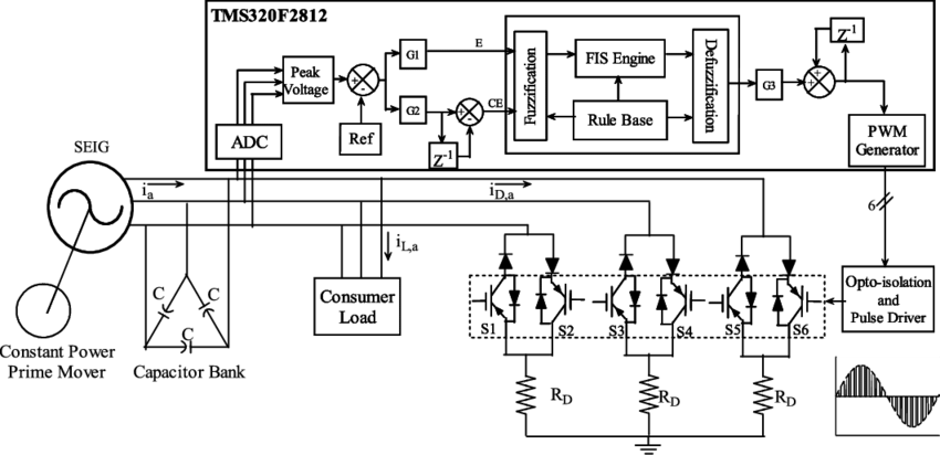 Schematic diagram of three-phase SEIG load controller