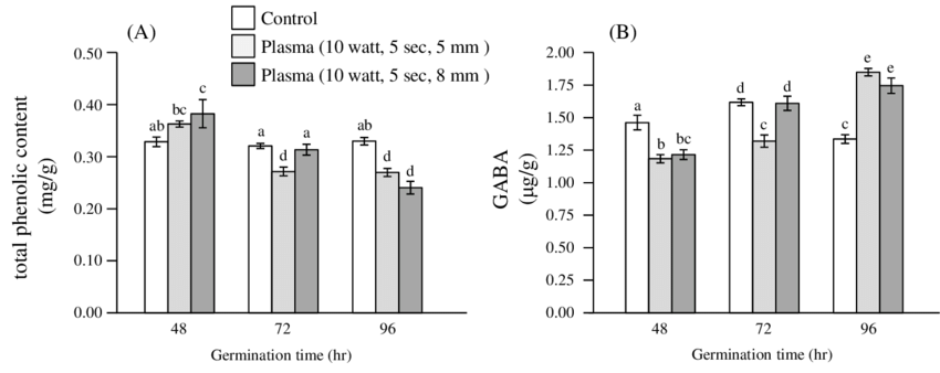 Contents of (A) total phenolic content and (B) γ